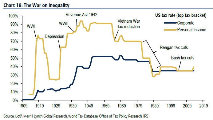 The War on Inequality