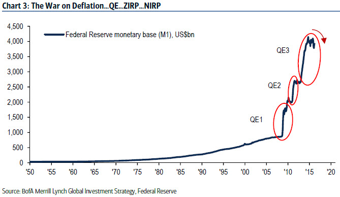 The war on deflation QE ZIRP NIRP
