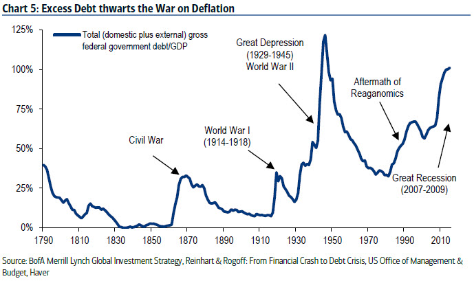 Excess debt thwarts the war in deflation