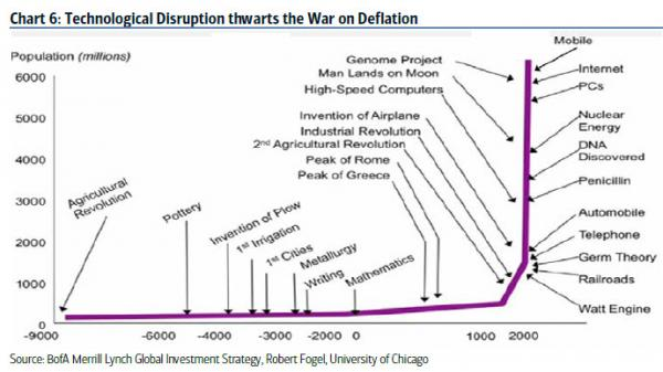 Technological disruption thwarts the war on deflation.