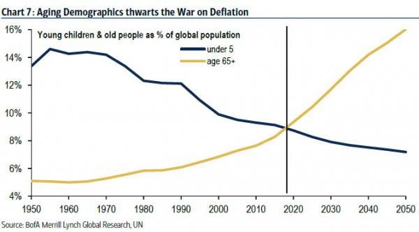 Aging demographics thwarts the war on deflation