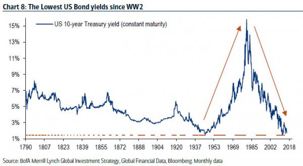 The lowest US bond yields since WW2