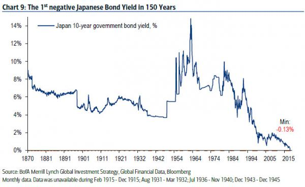 The 1st negative Japanese bond yield in 150 years