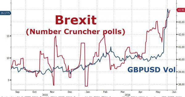 Brexit (Number Cruncher polls), GDPUSD Vol