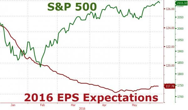 S&P 500, 2016 EPS Expectations