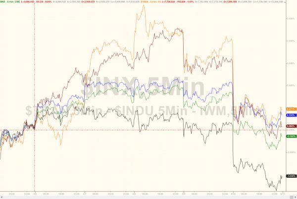Post-Payrolls Panic-Buying Evaporates As