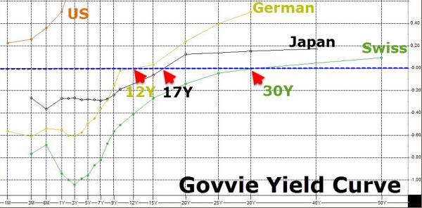 Govvie Yield Curve