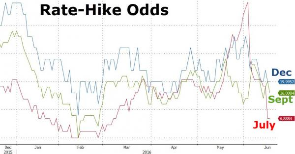 Rate-Hike Odds