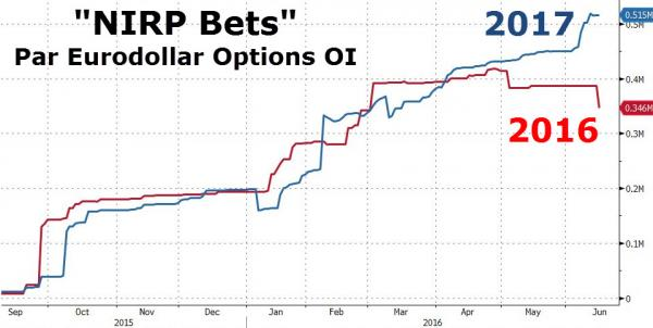 NIRP Bets