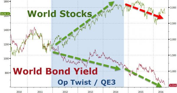 World Bond Yield