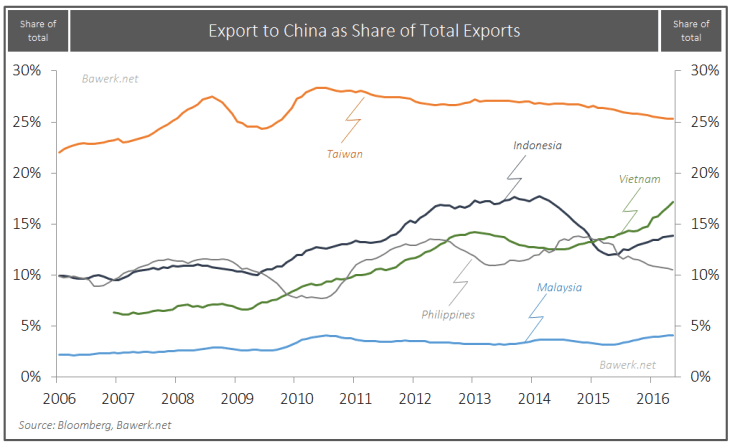 Export to China as Share to Total Exports
