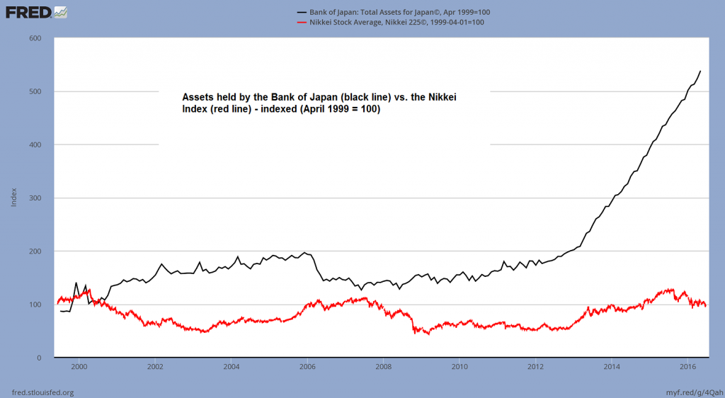 """In Japan the """"reflation"""" strategy has failed completely so far, as not even stock prices are going up. BoJ assets (consisting mainly of government debt, but also other assets suc as ETFs of late) have grown by 450% since 1999, while the Nikkei is still stuck at 1999 levels – click to enlarge."""