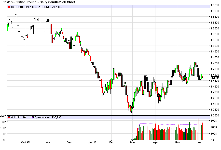 British pound, June futures contract, daily – click to enlarge.