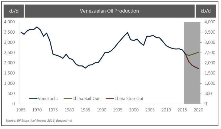 Venezuelan Oil Production