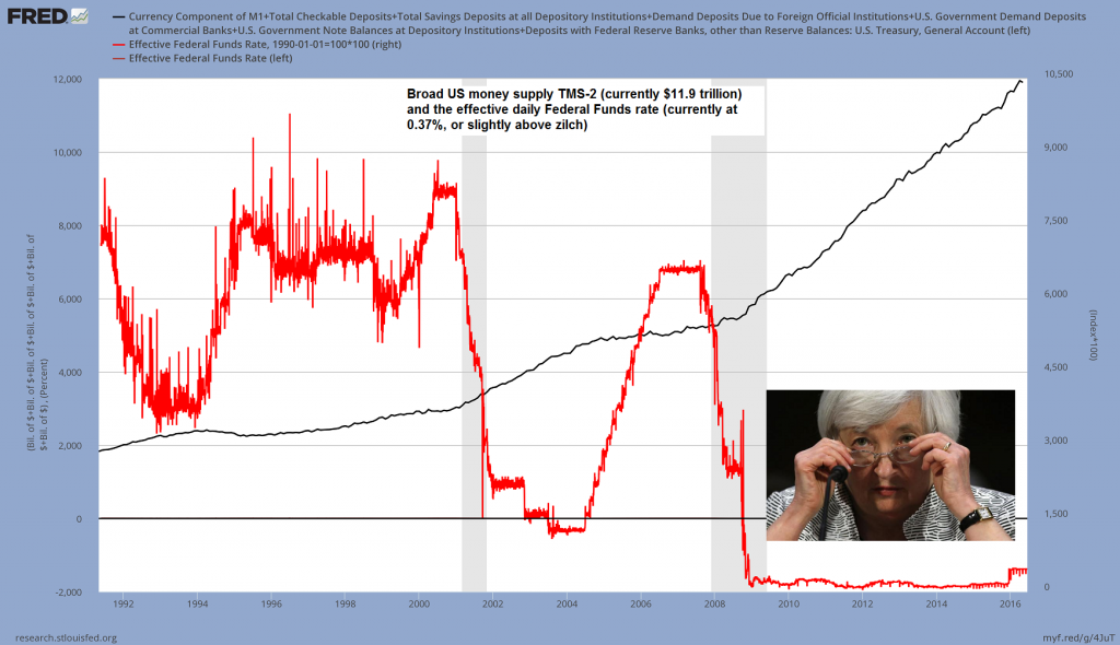 US broad money supply TMS-2 and the FF rate…a lot of money, and very little interest… – click to enlarge.