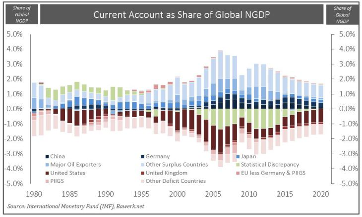 Current Account as Share of NGDP