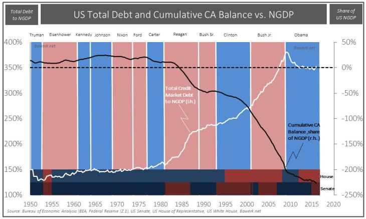US Total Debt and Cumulative CA Balance vs. NGDP