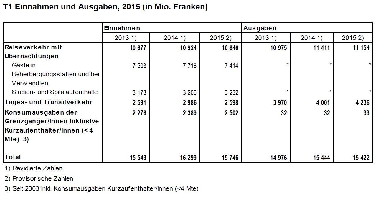 Einnahmen und Ausgaben, 2015