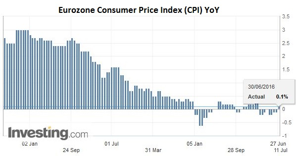 Eurozone Consumer Price Index (CPI) YoY