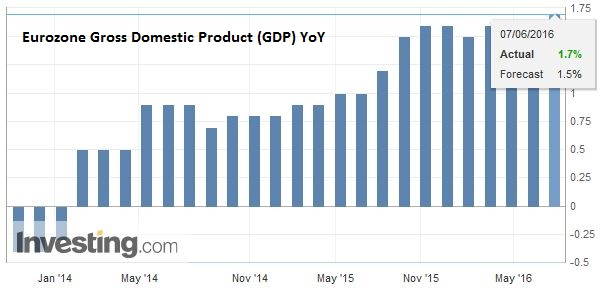 Eurozone Gross Domestic Product (GDP) YoY