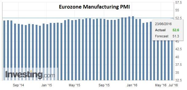 Eurozone Manufacturing PMI