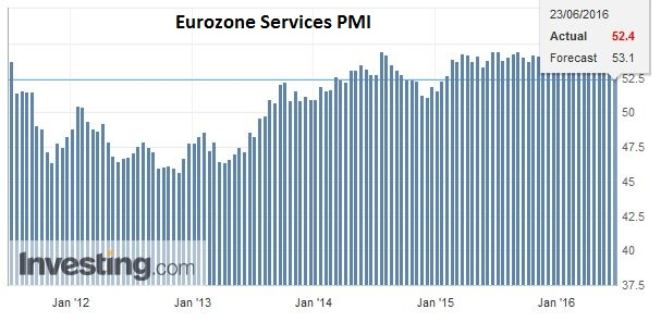 Eurozone Services PMI