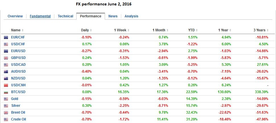 FX performance 06.2. 2016