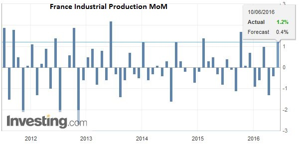 France Industrial Production MoM