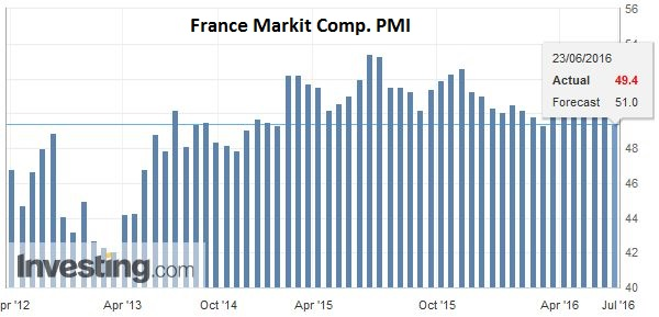 France Markit Comp. PMI