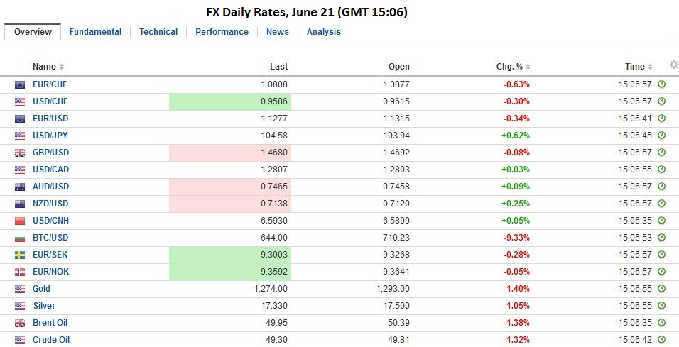 Fx Daily Rates june 21