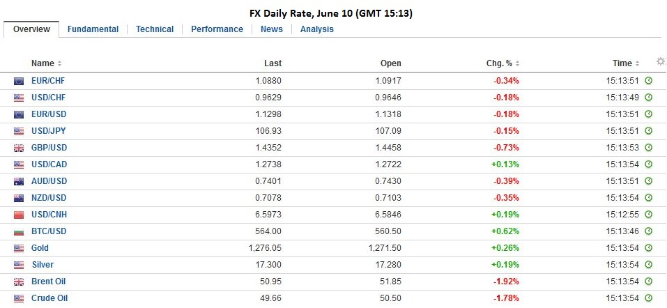 Fx daily rate june 10