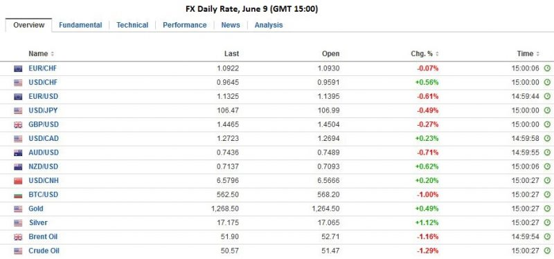 Fx daily rate june 9