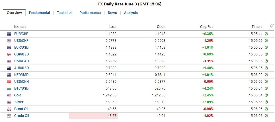Fx daily rates june 3