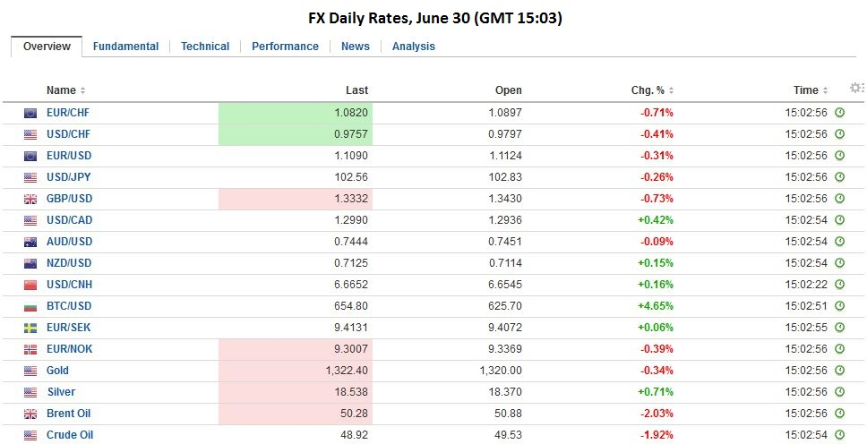 Fx daily rates june 30
