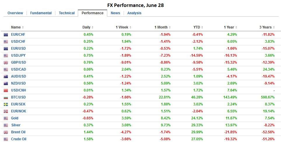 Fx performance june 28