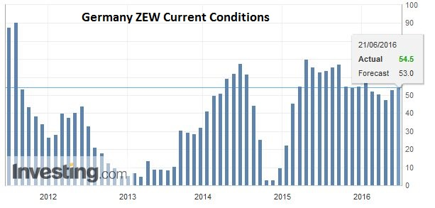 Germany ZEW Current Conditions