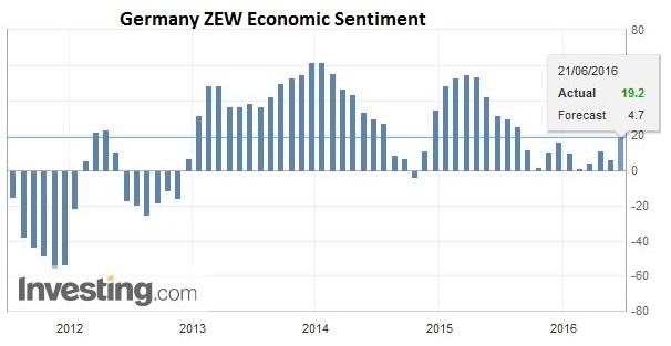 Germany ZEW Economic Sentiment