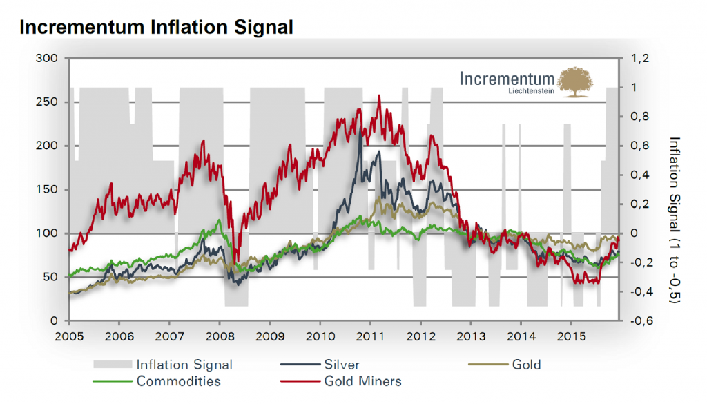 The Incrementum Inflation Signal vs. inflation-sensitive assets – click to enlarge.