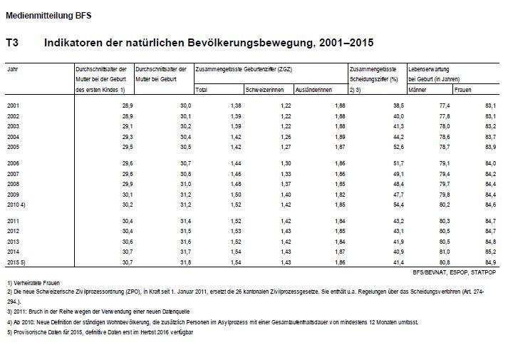 Indikatoren der natürlichen Bevölkerungsbewegung, 2001–2015 t3