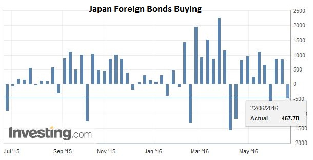 Japan Foreign Bonds Buying