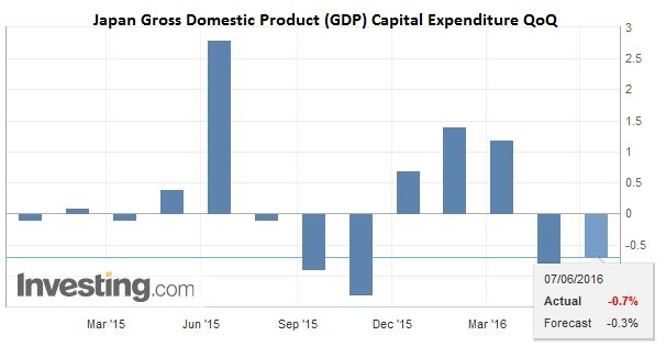 Japan Gross Domestic Product (GDP) Capital Expenditure QoQ
