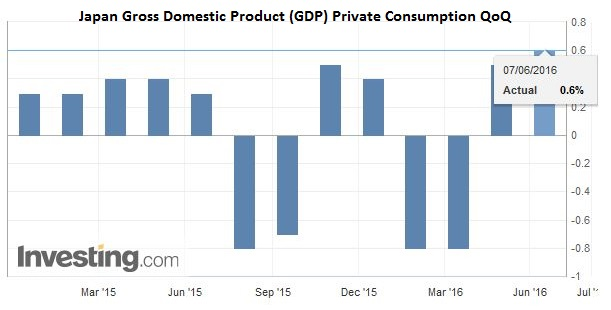 Japan Gross Domestic Product (GDP) Private Consumption QoQ
