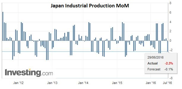 Japan Industrial Production MoM