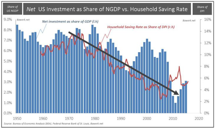 Net US Investment as Share oF NGDP