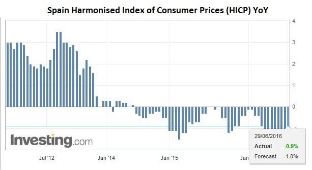 Spain Harmonised Index of Consumer Prices (HICP) YoY