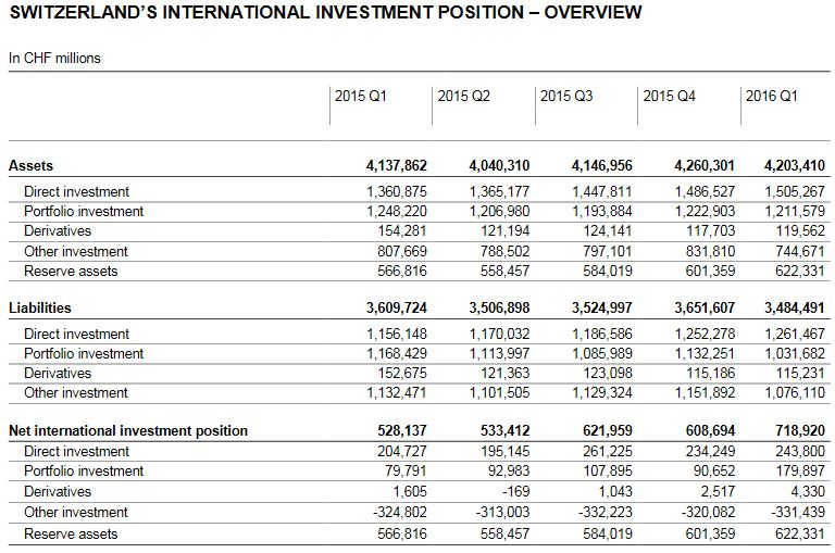 Switzerland's International Investment Position