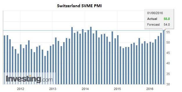 Switzerland SVME PMI