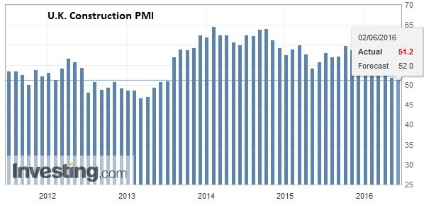 U.K. Construction PMI