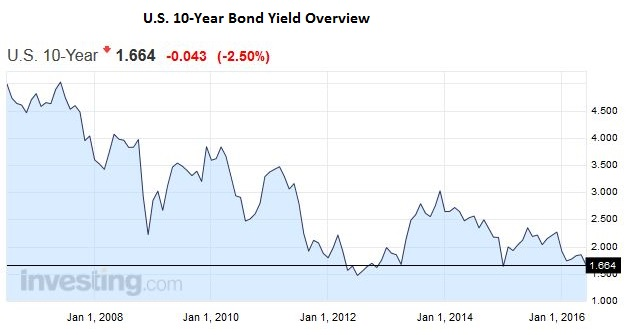 U.S. 10-Year Bond Yield Overview