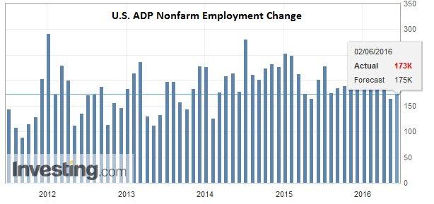U.S. ADP Nonfarm Employment Change